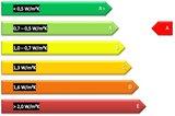 Zoldertrap Roto Designo hout energie label  A
