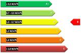 Zoldertrap Roto Mini Line brandwerend Alu energie label  B